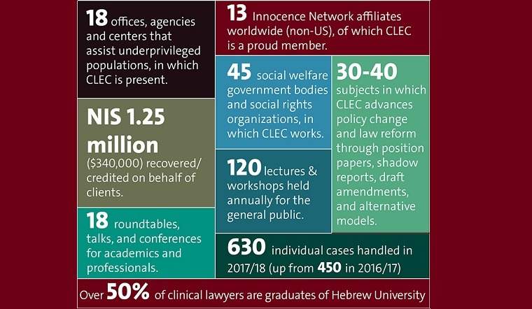CLEC In Numbers